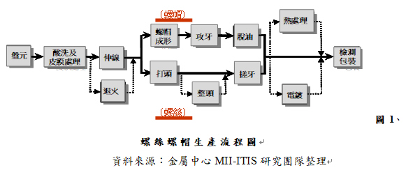 圖1、螺絲螺帽生產流程圖