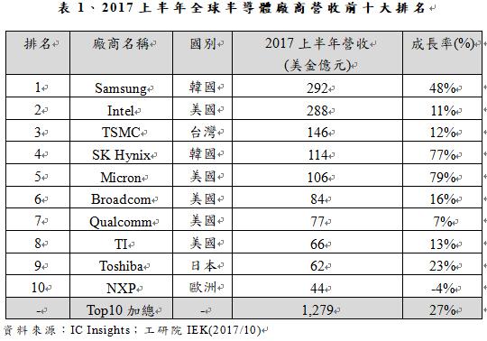 表1、2017上半年全球半導體廠商營收前十大排名