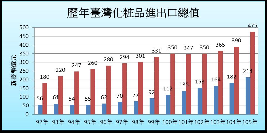 ▲表一:歷年臺灣化粧品進出口總值