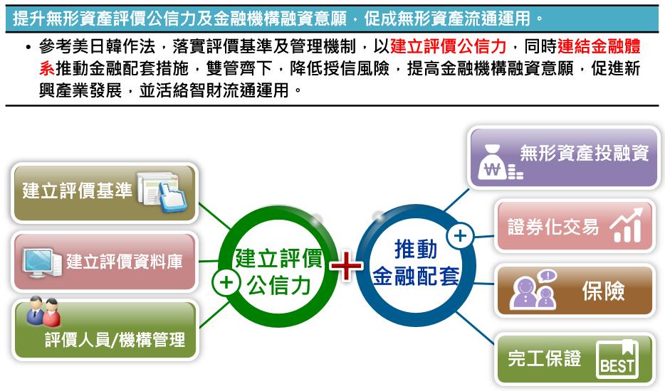 ▲產業創新條例第13條修法精神。