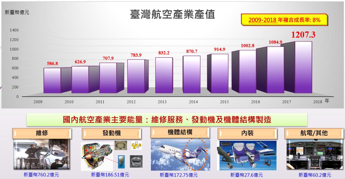 台灣航空產業產值