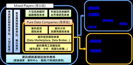 圖1資料服務公司分類圖 資料來源:工研院ISTI,2017年11月。