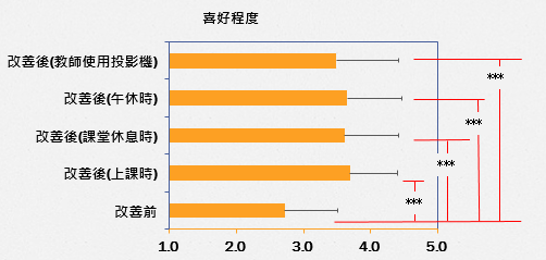 ▲圖6 新的照明光環境整體喜好程度變高。