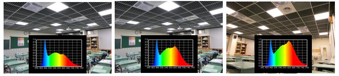 ▲圖1 上課(左)、課堂休息(中)、午休(右)的照明光譜。