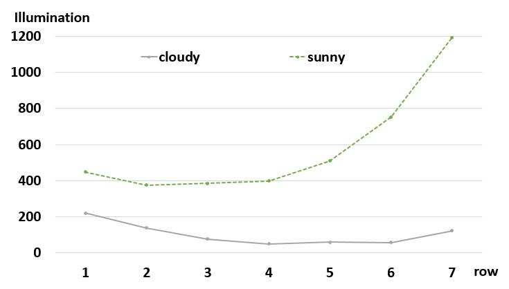 ▲圖3教室在晴天與陰天下的室內桌面的自然光強度。