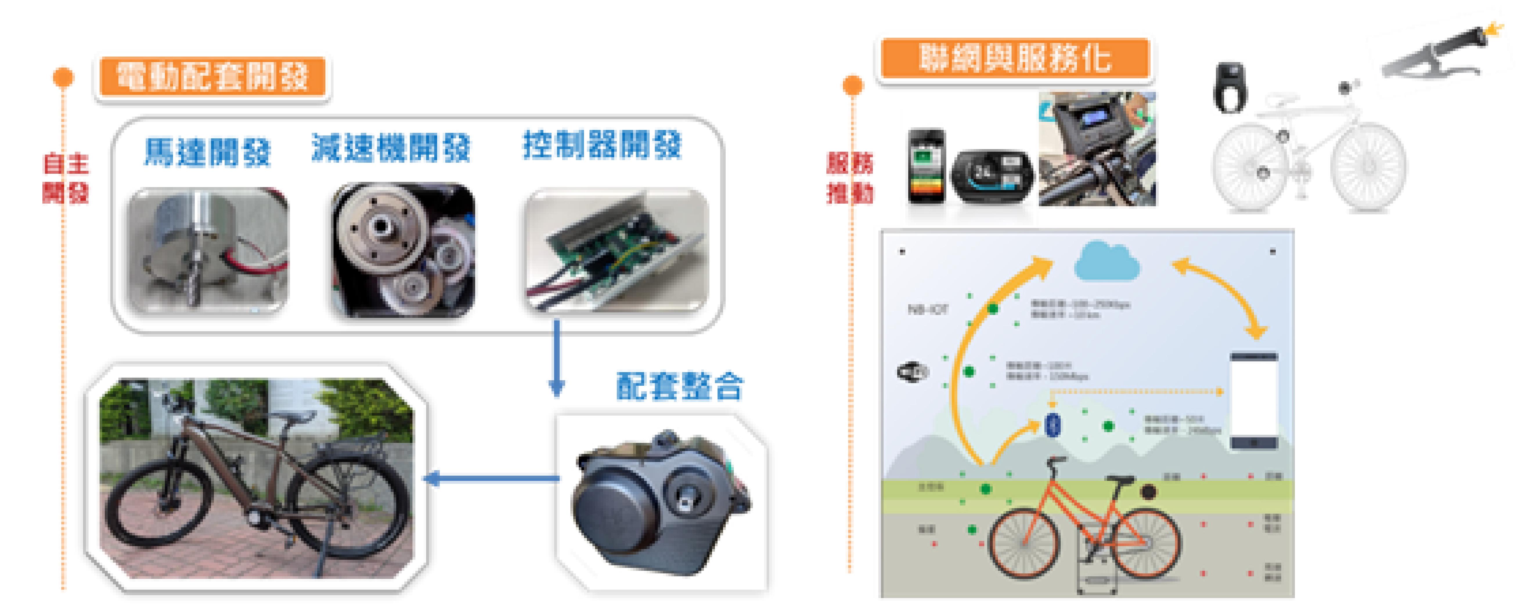 自行車產業全球競爭力解析