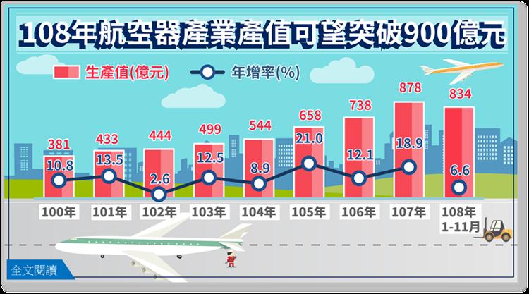 108年航空器產業產值可望突破900億元