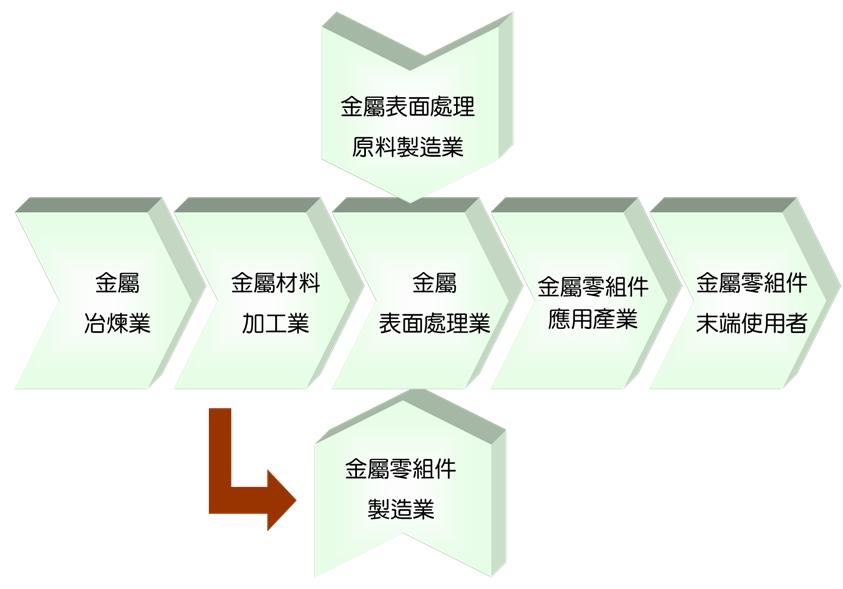 ▲圖2 金屬表面處理產業價值鏈