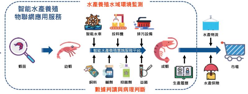 圖:智慧水產養殖應用服務(來源:智慧城鄉計畫辦公室)