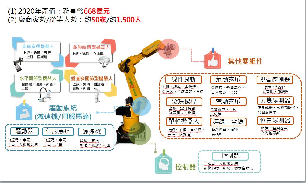 工業機器人產業發展